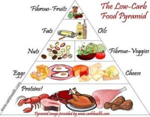 dieta baja en carbohidratos